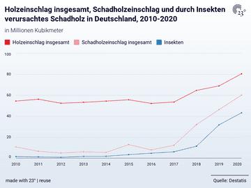 Holzeinschlag insgesamt, Schadholzeinschlag und durch Insekten verursachtes Schadholz in Deutschland, 2010-2020