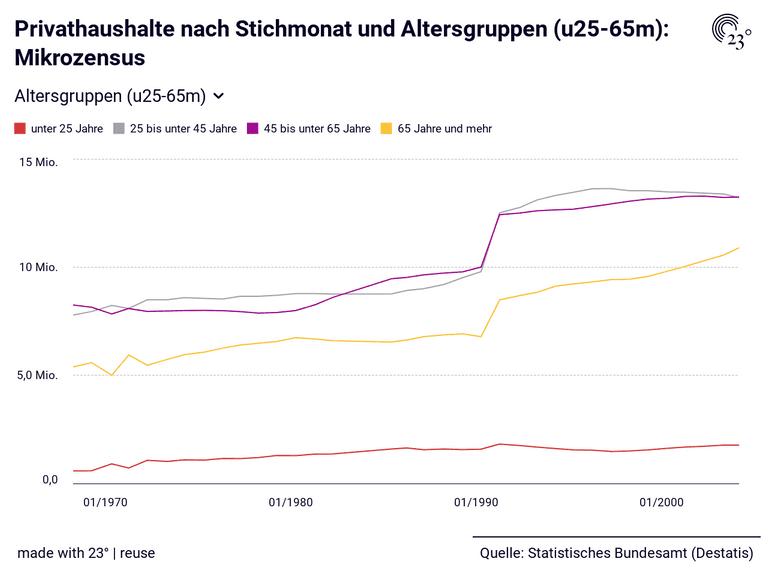 Privathaushalte nach Stichmonat und Altersgruppen (u25-65m): Mikrozensus
