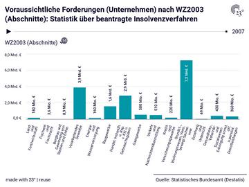 Voraussichtliche Forderungen (Unternehmen) nach WZ2003 (Abschnitte): Statistik über beantragte Insolvenzverfahren