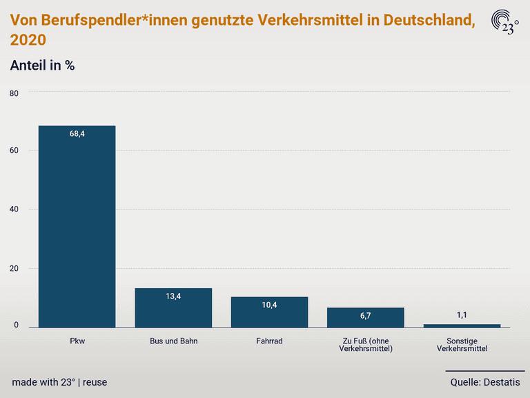 Von Berufspendler*innen genutzte Verkehrsmittel in Deutschland, 2020