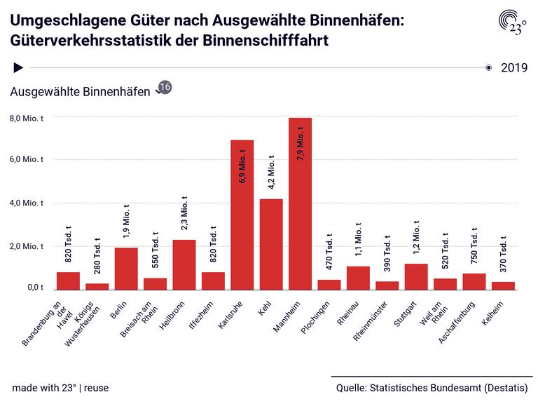 Umgeschlagene Güter nach Ausgewählte Binnenhäfen: Güterverkehrsstatistik der Binnenschifffahrt
