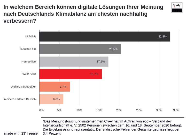 In welchem Bereich können digitale Lösungen Ihrer Meinung nach Deutschlands Klimabilanz am ehesten nachhaltig verbessern?