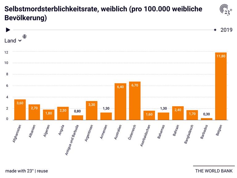 Selbstmordsterblichkeitsrate, weiblich (pro 100.000 weibliche Bevölkerung)
