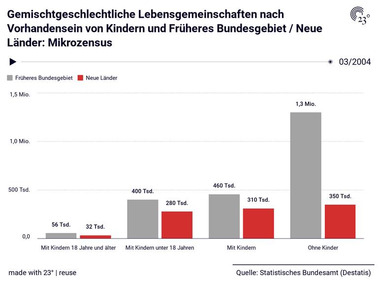Gemischtgeschlechtliche Lebensgemeinschaften nach Vorhandensein von Kindern und Früheres Bundesgebiet / Neue Länder: Mikrozensus