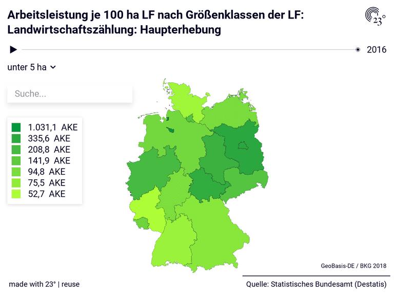 Arbeitsleistung je 100 ha LF nach Größenklassen der LF: Landwirtschaftszählung: Haupterhebung