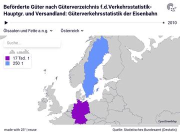Beförderte Güter nach Güterverzeichnis f.d.Verkehrsstatistik-Hauptgr. und Versandland: Güterverkehrsstatistik der Eisenbahn