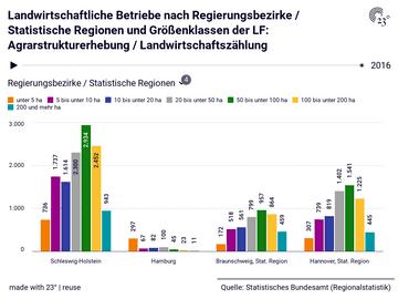 Landwirtschaftliche Betriebe nach Regierungsbezirke / Statistische Regionen und Größenklassen der LF: Agrarstrukturerhebung / Landwirtschaftszählung