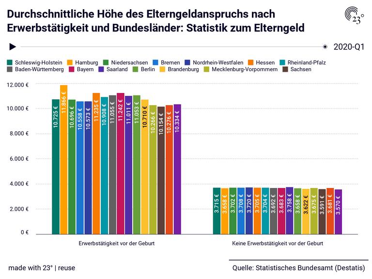 Durchschnittliche Höhe des Elterngeldanspruchs nach Erwerbstätigkeit und Bundesländer: Statistik zum Elterngeld