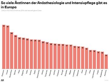 So viele ÄrztInnen der Anästhesiologie und Intensivpflege gibt es in Europa
