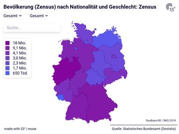 Bevölkerung (Zensus) nach Nationalität und Geschlecht: Zensus
