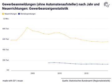 Gewerbeanmeldungen (ohne Automatenaufsteller) nach Jahr und Neuerrichtungen: Gewerbeanzeigenstatistik