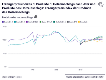 Erzeugerpreisindizes d. Produkte d. Holzeinschlags nach Jahr und Produkte des Holzeinschlags: Erzeugerpreisindex der Produkte des Holzeinschlags
