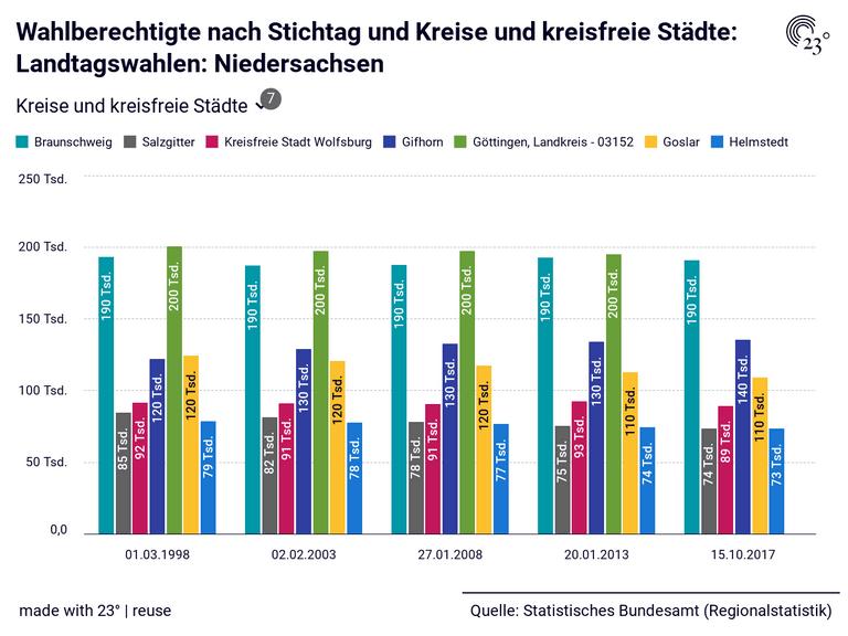 Wahlberechtigte nach Stichtag und Kreise und kreisfreie Städte: Landtagswahlen: Niedersachsen