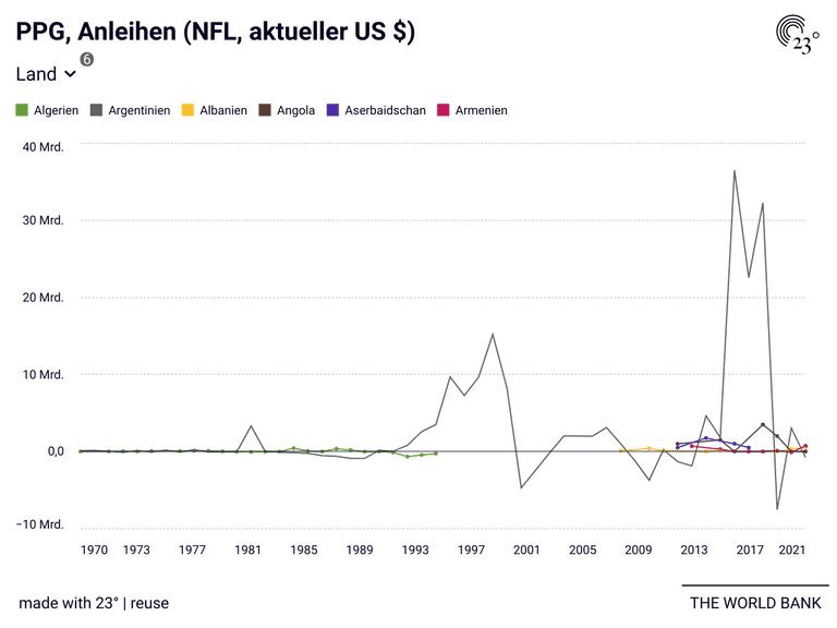 PPG, Anleihen (NFL, aktueller US $)