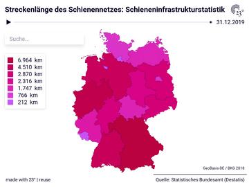 Streckenlänge des Schienennetzes: Schieneninfrastrukturstatistik