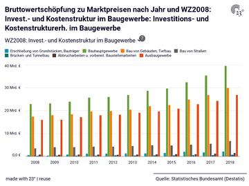 Bruttowertschöpfung zu Marktpreisen nach Jahr und WZ2008: Invest.- und Kostenstruktur im Baugewerbe: Investitions- und Kostenstrukturerh. im Baugewerbe