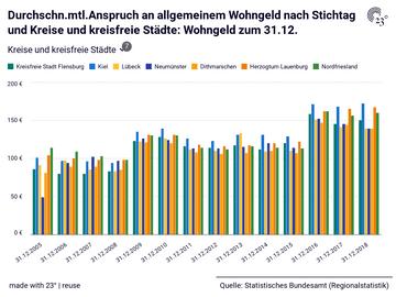 Durchschn.mtl.Anspruch an allgemeinem Wohngeld nach Stichtag und Kreise und kreisfreie Städte: Wohngeld zum 31.12.