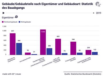 Gebäude/Gebäudeteile nach Eigentümer und Gebäudeart: Statistik des Bauabgangs