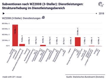 Subventionen nach WZ2008 (3-Steller): Dienstleistungen: Strukturerhebung im Dienstleistungsbereich