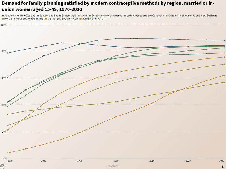 Demand for family planning satisfied by modern contraceptive methods by region, married or in-union women aged 15-49, 1970-2030