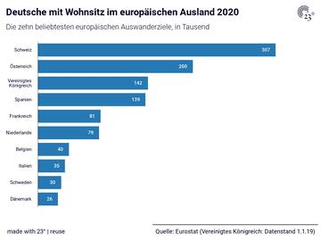 Deutsche mit Wohnsitz im europäischen Ausland 2020