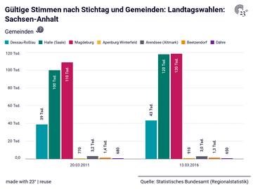 Gültige Stimmen nach Stichtag und Gemeinden: Landtagswahlen: Sachsen-Anhalt