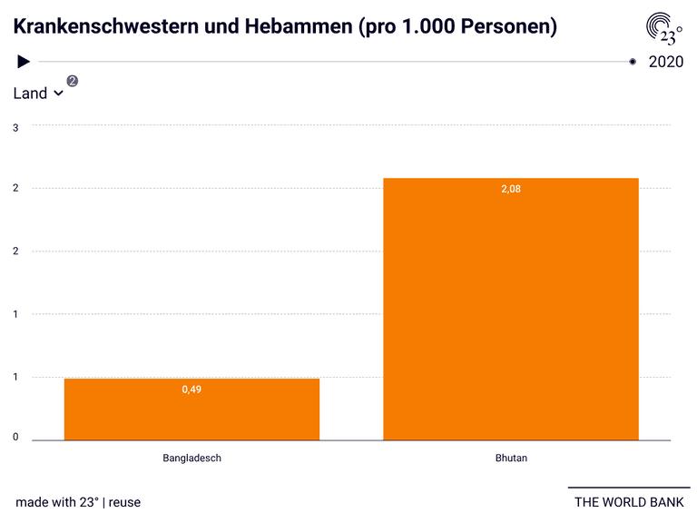 Krankenschwestern und Hebammen (pro 1.000 Personen)