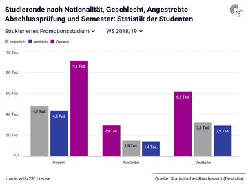 Studierende nach Nationalität, Geschlecht, Angestrebte Abschlussprüfung und Semester: Statistik der Studenten