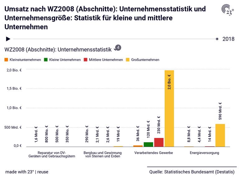 Umsatz nach WZ2008 (Abschnitte): Unternehmensstatistik und Unternehmensgröße: Statistik für kleine und mittlere Unternehmen
