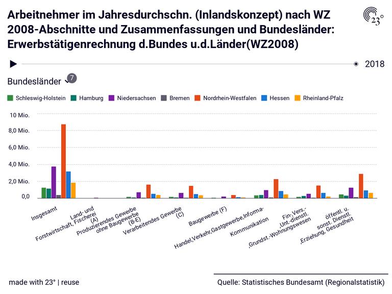 Arbeitnehmer im Jahresdurchschn. (Inlandskonzept) nach WZ 2008-Abschnitte und Zusammenfassungen und Bundesländer: Erwerbstätigenrechnung d.Bundes u.d.Länder(WZ2008)
