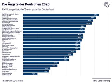 Die Ängste der Deutschen 2020