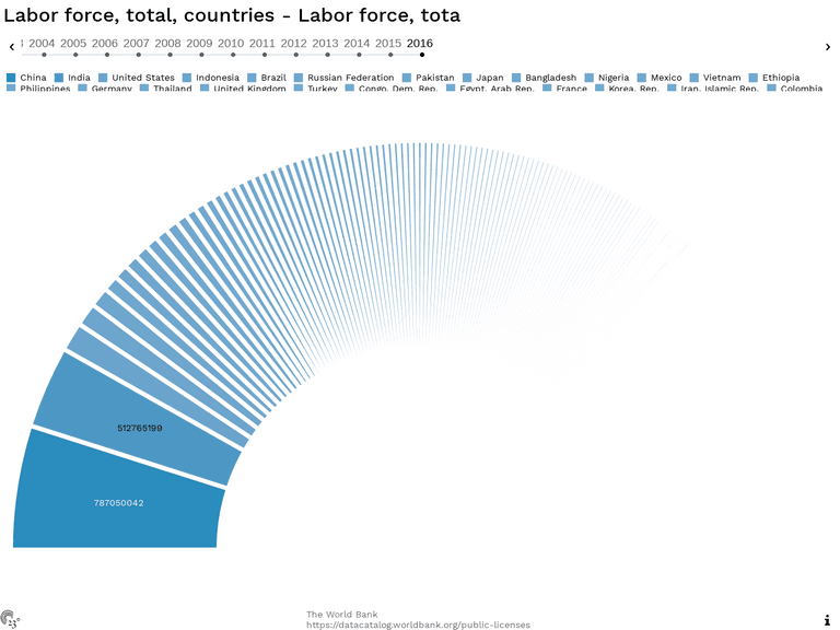 Labor force, total, countries - Labor force, tota