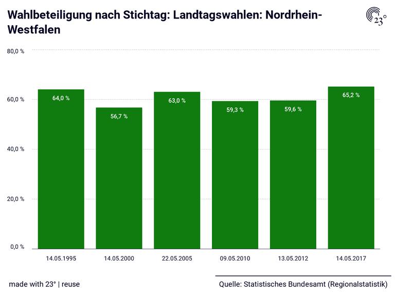 Wahlbeteiligung nach Stichtag: Landtagswahlen: Nordrhein-Westfalen