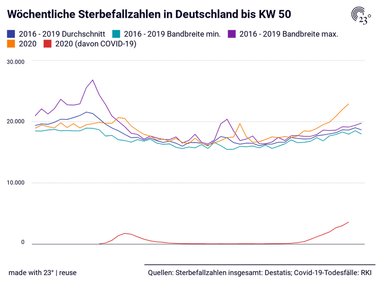 Wöchentliche Sterbefallzahlen in Deutschland bis KW 50