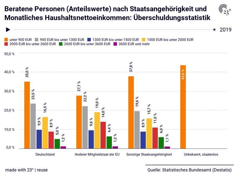 Beratene Personen (Anteilswerte) nach Staatsangehörigkeit und Monatliches Haushaltsnettoeinkommen: Überschuldungsstatistik