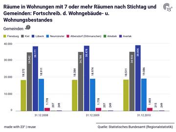 Räume in Wohnungen mit 7 oder mehr Räumen nach Stichtag und Gemeinden: Fortschreib. d. Wohngebäude- u. Wohnungsbestandes
