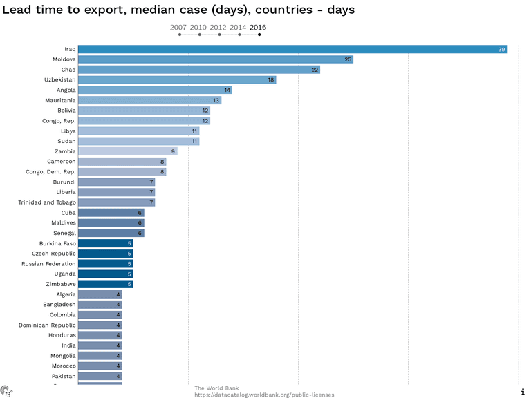 Lead time to export, median case (days), countries - days