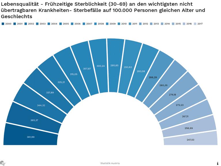 Lebensqualität - Frühzeitige Sterblichkeit (30-69) an den wichtigsten nicht übertragbaren Krankheiten- Sterbefälle auf 100.000 Personen gleichen Alter und Geschlechts
