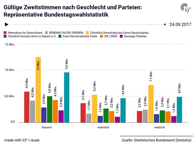 Gültige Zweitstimmen nach Geschlecht und Parteien: Repräsentative Bundestagswahlstatistik