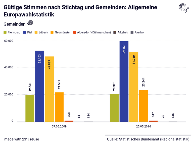 Gültige Stimmen nach Stichtag und Gemeinden: Allgemeine Europawahlstatistik