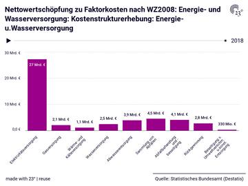 Nettowertschöpfung zu Faktorkosten nach WZ2008: Energie- und Wasserversorgung: Kostenstrukturerhebung: Energie-u.Wasserversorgung