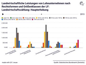 Landwirtschaftliche Leistungen von Lohnunternehmen nach Rechtsformen und Größenklassen der LF: Landwirtschaftszählung: Haupterhebung
