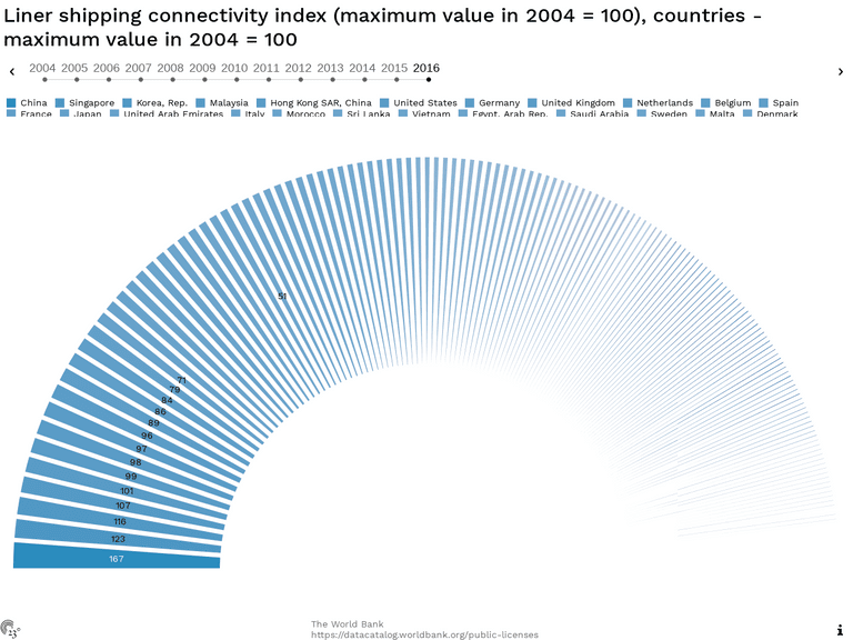Liner shipping connectivity index (maximum value in 2004 = 100), countries - maximum value in 2004 = 100