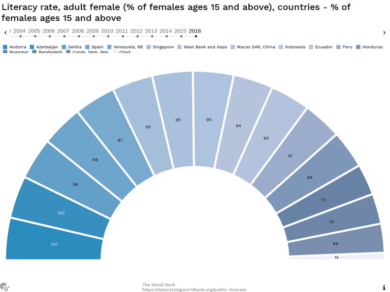 Literacy rate, adult female (% of females ages 15 and above), countries - % of females ages 15 and above