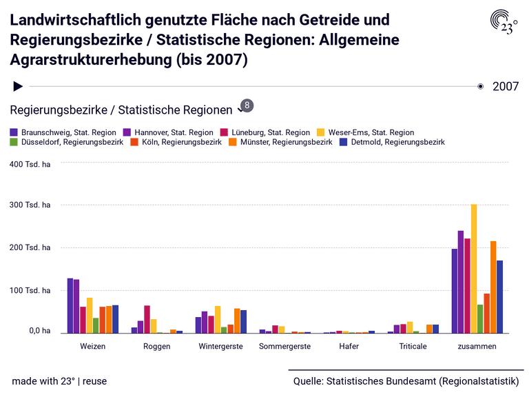 Landwirtschaftlich genutzte Fläche nach Getreide und Regierungsbezirke / Statistische Regionen: Allgemeine Agrarstrukturerhebung (bis 2007)