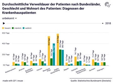Durchschnittliche Verweildauer der Patienten nach Bundesländer, Geschlecht und Wohnort des Patienten: Diagnosen der Krankenhauspatienten