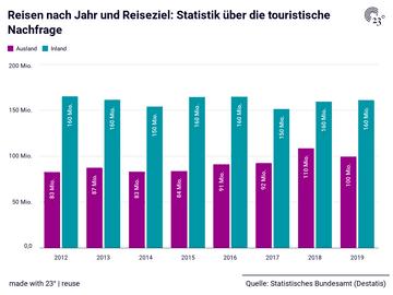 Reisen nach Jahr und Reiseziel: Statistik über die touristische Nachfrage