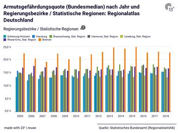 Armutsgefährdungsquote (Bundesmedian) nach Jahr und Regierungsbezirke / Statistische Regionen: Regionalatlas Deutschland