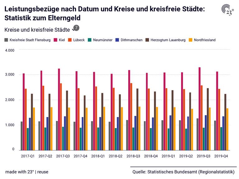 Leistungsbezüge nach Datum und Kreise und kreisfreie Städte: Statistik zum Elterngeld