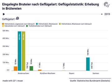 Eingelegte Bruteier nach Geflügelart: Geflügelstatistik: Erhebung in Brütereien